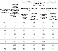 Sdr Pipe Chart Hdpe Pressure Rating Standard Allowance For Hdpe Surge