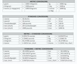 Conversion Chart Mg To G Gram Calculator Jasonkellyphoto Co