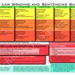 Pa Dui Sentencing Chart 2019 Criminal Sentencing Chart Mckenzie Law Firm