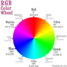 Rgb Color Mixing Chart The Rgb Color Wheel Dawns Brain