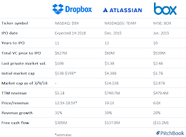 Dropbox Chart Why Dropbox Could Be Valued At Up To 19b When It Goes