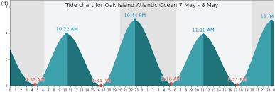 74 Uncommon Tide Chart For Buckroe Beach