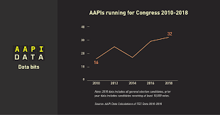 32 aapi candidates are running for congress in november 2018 double the number since 2010