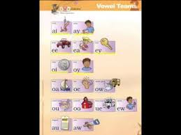 Wilson Vowel Chart Vowel Team Lessons Tes Teach