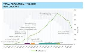 New Orleans Population Chart See 300 Years Of Population Racial Changes In New Orleans