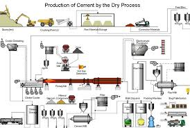 Dry Process Of Cement We Civil Engineers