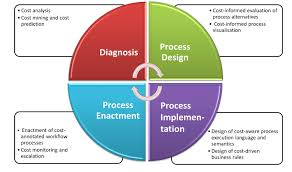 Process Design And Analysis In Operations Management Cost Aware Business Process Management