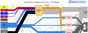 2013 Llnl Energy Flow Chart The Stemazing Project