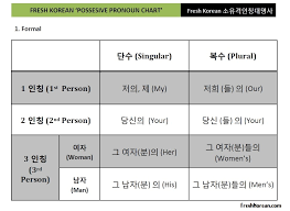 Pronoun Chart With Pictures Korean Possessive Pronouns Chart Free Pdf Download Fresh