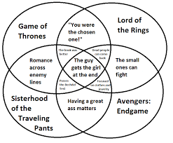 Pants Venn Diagram Game Of Thrones Avengers Endgame Lotr Sisterhood Of The