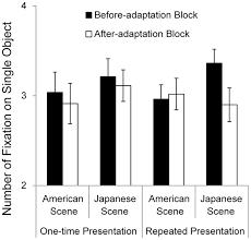 cultural adaptation of visual attention calibration of the thumbnail