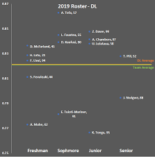 2019 Byu Football Roster The Good The Bad The Ratings