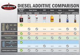 Diesel Fuel Gel Chart Diesel Extreme