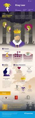 king lear infographic course hero world literature resources study guide for william shakespeare s king lear including scene summary character analysis and more learn all about king lear ask questions