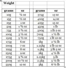 Baking Weight Conversion Chart The Adams Family Cookbook Weight Conversion Chart