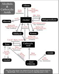 best orgo reactions images organic chemistry reactions alcohols and carboxylic acids organic chemistry reactions chart