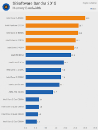 62 All Inclusive Cpu Speed Comparison Chart