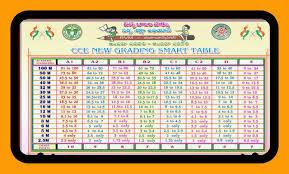 Cce Grading Chart Ps Ahmedipur Updates Mpps Ahmedipur