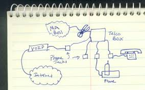 voip over phone wiring