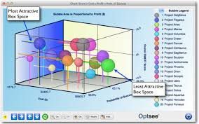 Bubble Chart Risk Management Optsee Project Portfolio Bubble Charts Optsee