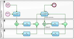Fixed Assets Flowchart Examples 46178808434 Fixed Asset Process