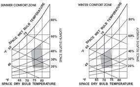 Temperature Humidity Comfort Zone Chart Variable Air Volume Systems