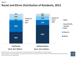 figure 1 racial and ethnic distribution of residents 2016