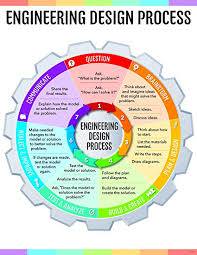 Engineering Design Process Chart Creative Teaching Press Engineering Design Process Chart Stem Steam Ctp 8620