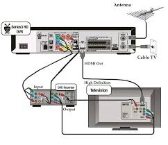 comcast wiring diagrams hdmi trusted wiring diagrams \u2022 comcast house wiring diagram comcast cable box hookup diagram new 55 connect dvd player to cable rh amandangohoreavey com comcast cable wiring diagrams comcast cable wiring diagrams