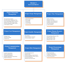 pmbok 5 process flow chart the wiring diagram project management body of knowledge pmbok guide it knowledge wiring diagram