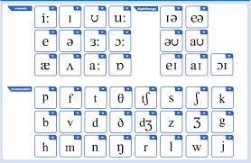 Phonemic Chart Cambridge Sandy Millin Micro Dictations Teachingenglish British