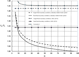 Design Of Lacing And Battens Determination Of Slenderness Ratio For Laced And Battened