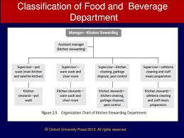 Food And Beverage Service Ppt Download
