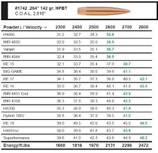 6 5 Creedmoor Vs 243 Ballistics Chart 6 5 Creedmoor Vs Other Mid Sized 264 Caliber Cartridges