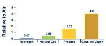 Hydrogen Compared With Other Fuels Hydrogen Tools