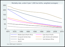 The Decline Of Child Mortality Rates A Middle East North