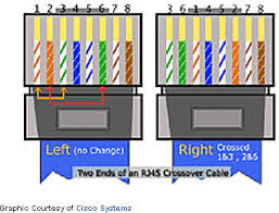 network cable wire categorieskickoff wiring diagram reference ethernet cable wiring on qvlweb ethernet wiring and loop back