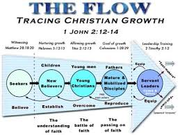 Christian Growth Chart The Flow Tracing Christian Growth 1 John 2 12 14 Young