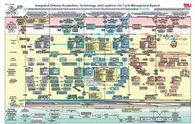 Defense Acquisition Life Cycle Wall Chart Defense Acquisition Life Cycle Chart Defense Acquisition