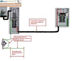 wiring a subpanel breaker box wiring image wiring main panel wiring diagram schematics and wiring diagrams on wiring a subpanel breaker box