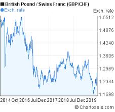 Pound To Swiss Franc Chart Gbp Chf Chart 5 Years British Pound Swiss Franc Rates