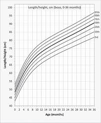 Length Height For Age Percentile Curves For Brazilian Boys