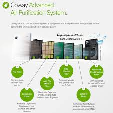 coway air purifier review. Beautiful Coway Best Model For Intended Coway Air Purifier Review