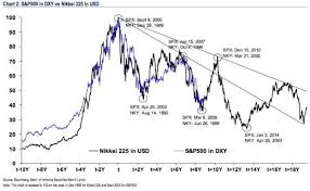 Dxy Historical Chart Scientific S P 500 Chart Historical 2003 2019