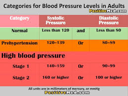 blood pressure charts for adults categories for blood pressure blood medical and high blood pressure