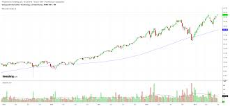 Vgt Etf Chart Q2 Earnings Showdown 2 Sectors To Avoid 1 To Buy