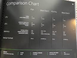 Ps4 Ps4 Pro Comparison Chart