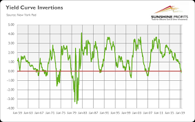 History Of Yield Curve Inversions And Gold Kitco News