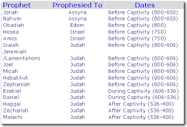 Chart Of Kings Of Israel And Judah With Prophets Aoci Bible Training Institute Abti Old Testament Survey