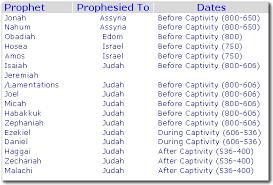 Aoci Bible Training Institute Abti Old Testament Survey